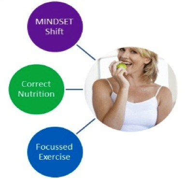 Critical components of long term weight loss